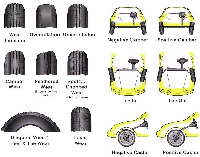 Ford Camber >> wheel alignment 101 lets talk camber caster toe