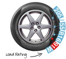 Tyre Load Rating & Speed Symbols
