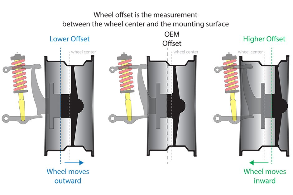 Offset, How does it actually work? | Ozzy Tyres
